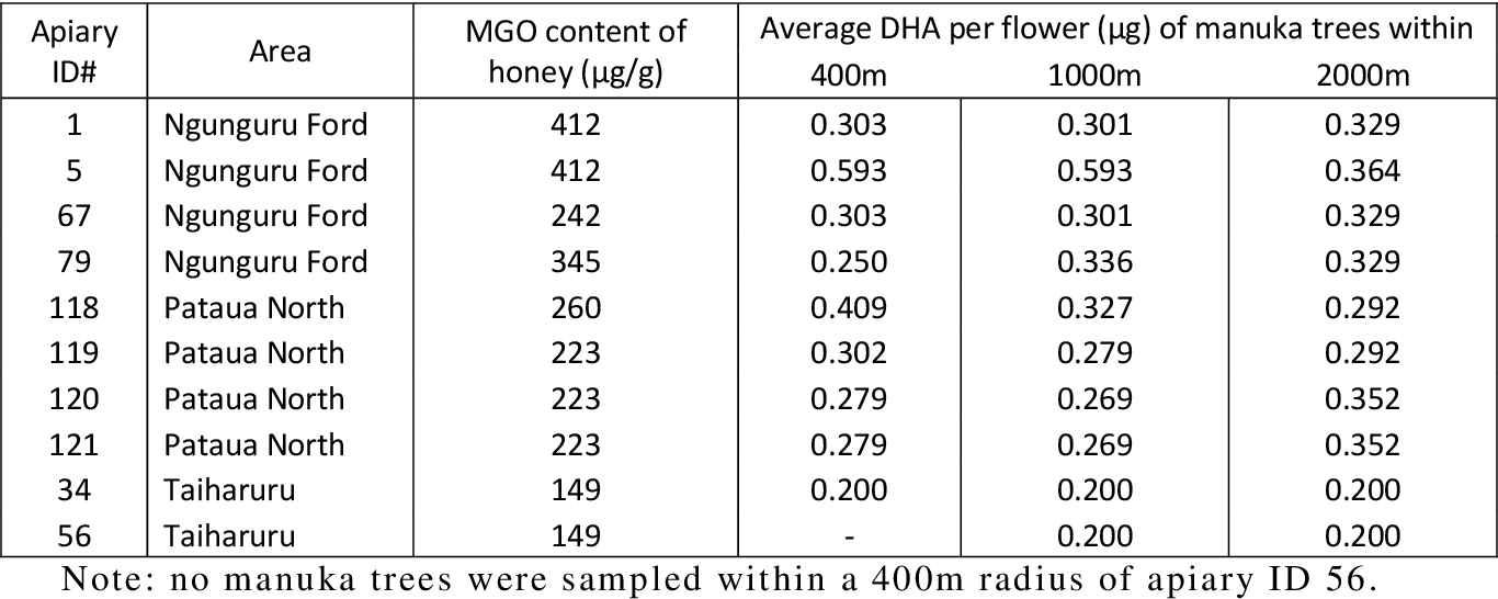 Table 4: Apiaries with sampled manuka trees within a 2000m radius and the average DHA content of f lowers within the defined radii.