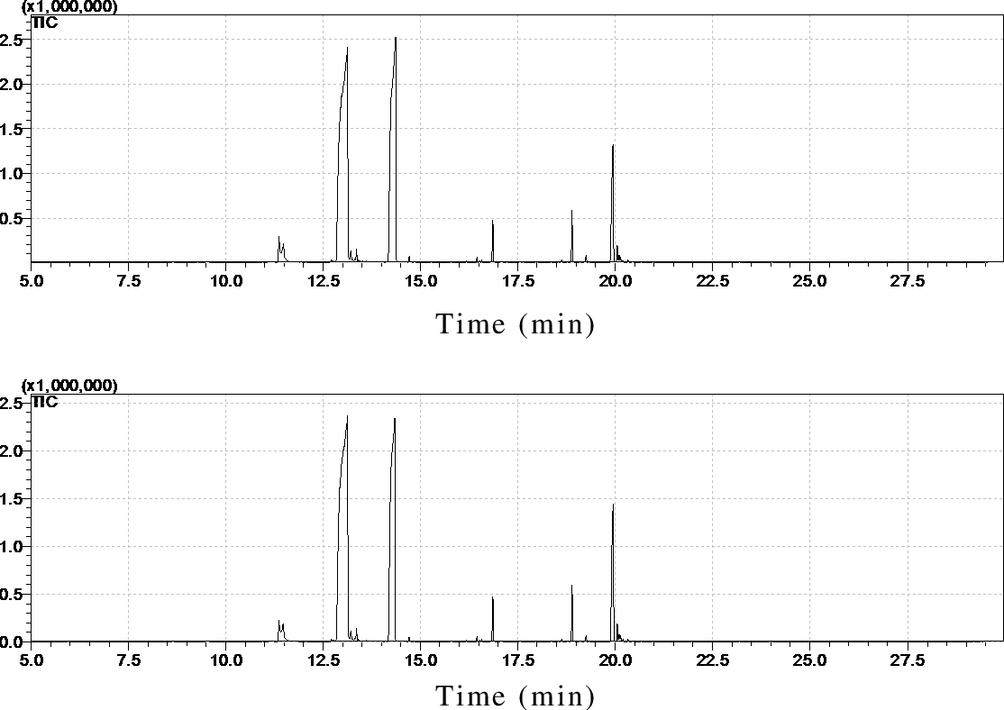 Figure 46: Chromatograms of mill iQ water (top) and a 24 mg/mL DHA solution (bottom) produced using an on -fibre derivat ization with PFBHA method. No signif icant differences are observed.