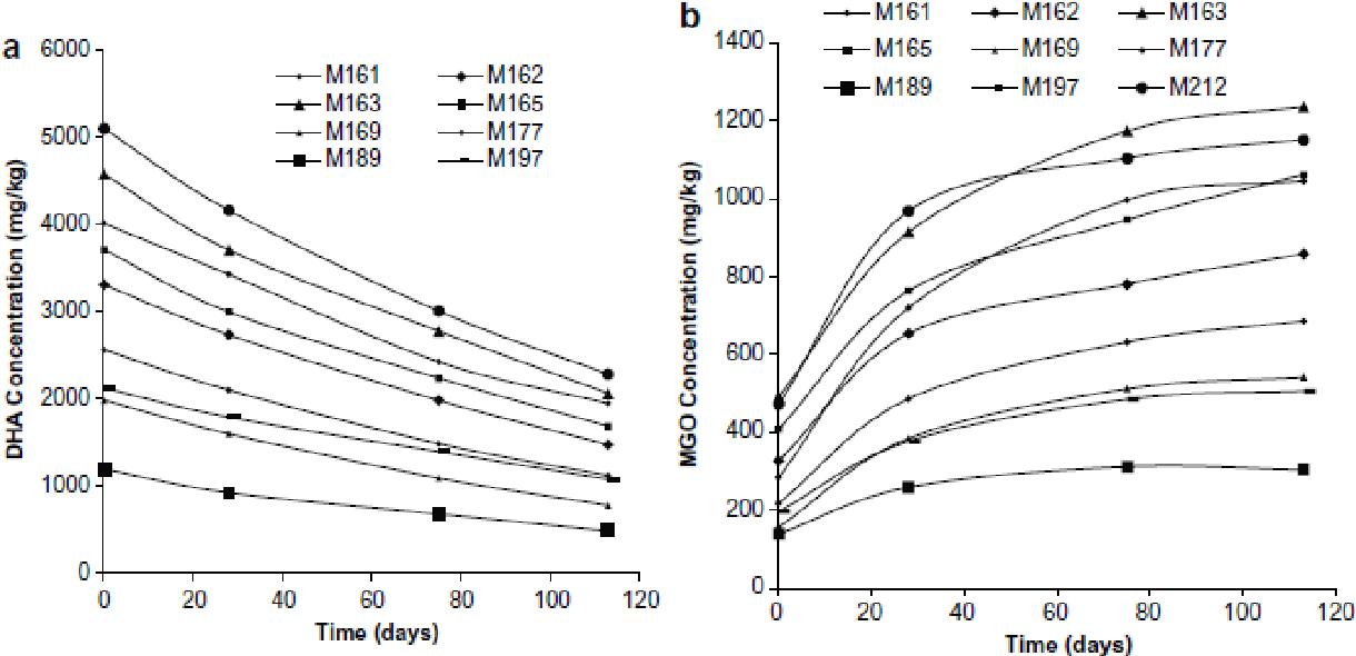 Figure 14: Concentration over t ime plots showing DHA (a) and MGO (b) concentrations in manuka honey freshly collected from honeycomb and subsequently incubated at 37 °C for several months. A decrease in DHA concentration and an increase in MGO concentrat ion was observed. (Reproduced from Adams et al . (2009)[14]with permission)