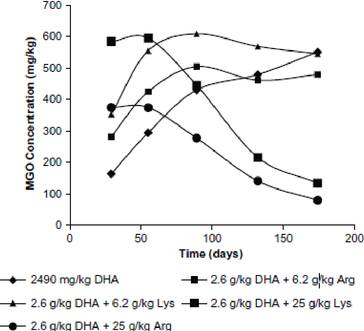 Figure 16: Plot of concentrat ion over t ime showing MGO concentrations in clover honey samples spiked with DHA and arginine (Arg) or lysine (Lys) at 6.2 or 25 g/kg and subsequently incubated at 37 °C for several months. Production of MGO is observed to be produced at a higher rate in the presence of the amino acids followed by a decrease in concentration. (Reproduced from Adams et al. (2009)[14]with permission)