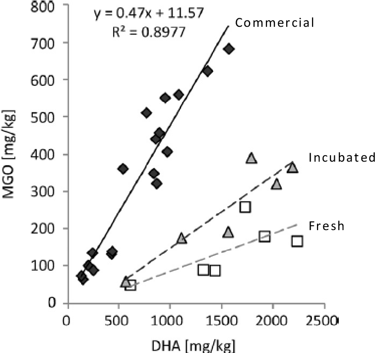 Figure 18: Linear regression plots showing DHA to MGO concentration in commercial samples (diamonds), fresh samples (squares) and samples incubated for six weeks (tr iangles) manuka honey samples. Note that the slope of the regression increases with increased incubation time; it is speculated that the commercial samples display a maximum slope due to the conversion of DHA to MGO reaching a plateau. (Reproduced from Atrott et al. (2012) [15] with permission)
