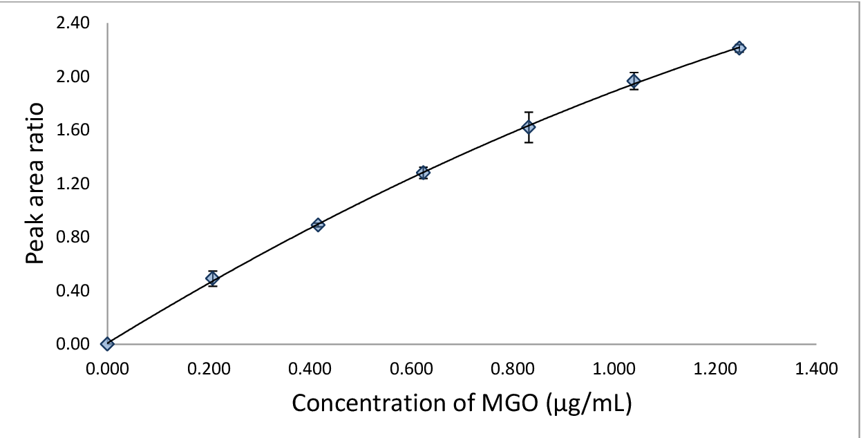 Figure 25: Calibration curve forMGO standards using GC-MS analysis of OPD derivatives with DIA as an internal standard , R2=0.9997.