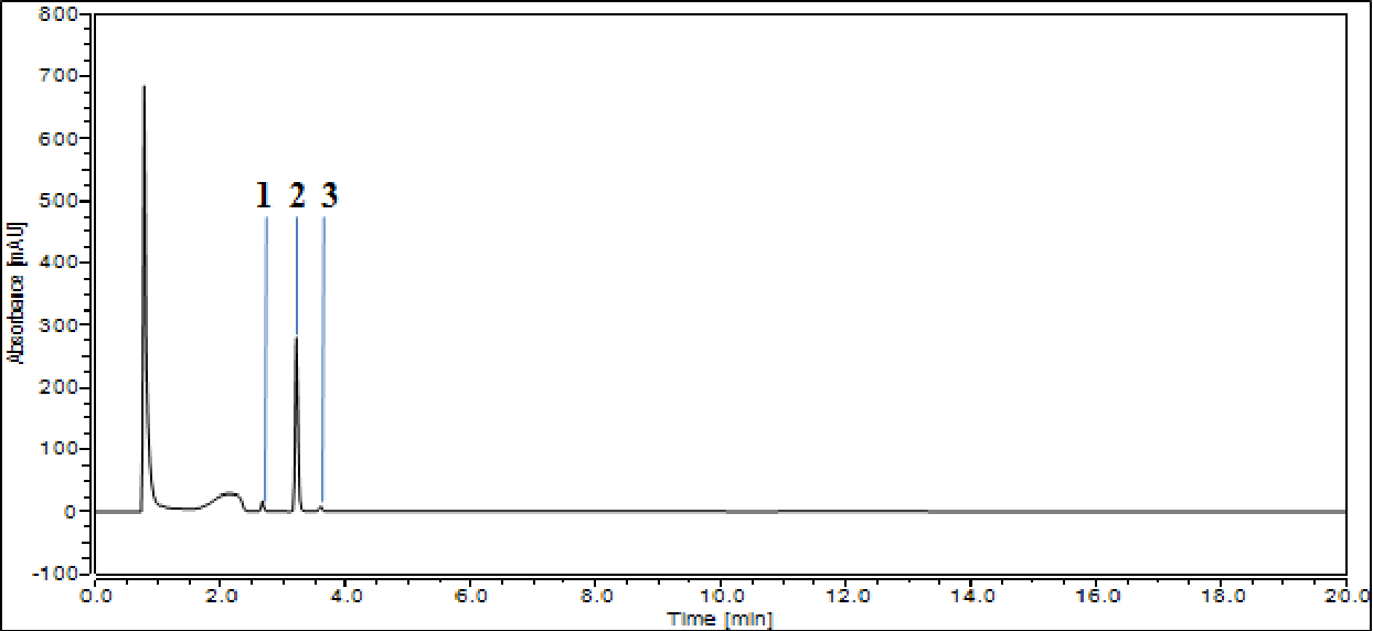 Figure 34: HPLC chromatogram for 10.87 µg/mL DHA standard solut ion spiked with 5.4 µg/mL HA internal standard. In this chromatogram the PFBHA derivative of DHA (1) elutes at 2.67 min, excess PFBHA(2) elutes at 3.21 min, and the PFBHA derivative of HA(3) elutes at 3.59 min.
