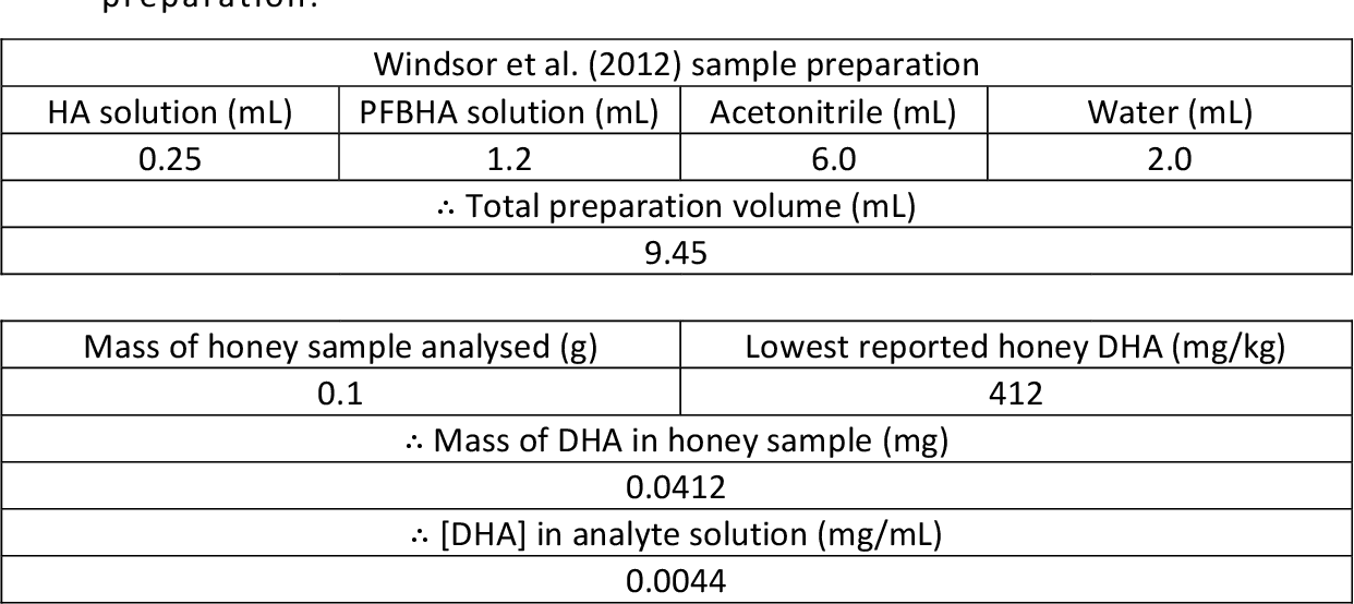 Table 3: Back calculation of Windsor et al. (2012)[16] sample preparation method for init ial estimations of the requirements for sample preparation.