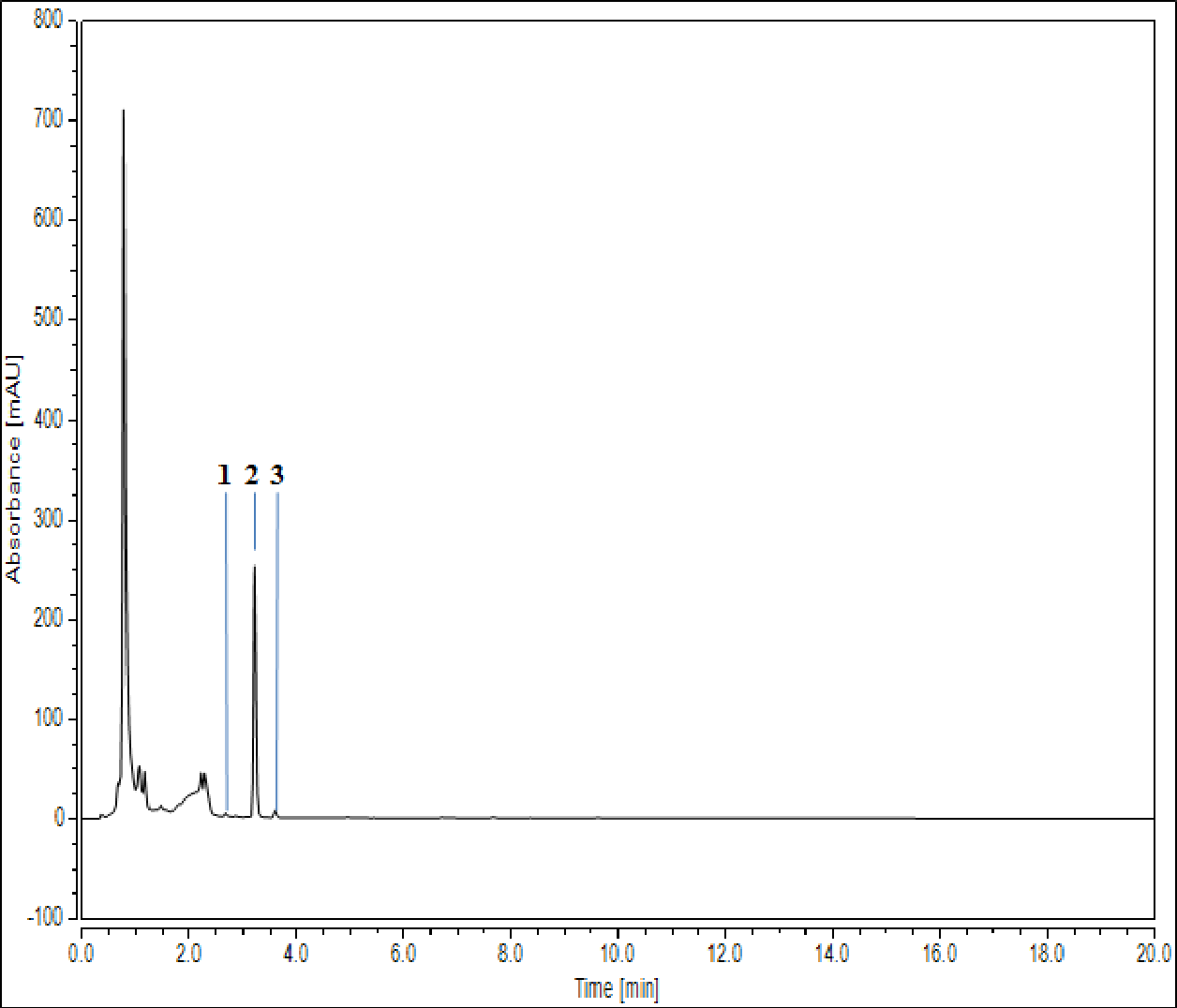 Figure 36: HPLC chromatogram for manuka flower washing solution containing 1.29 µg/mL of DHA. In this chromatogram the PFBHA derivat ive of DHA(1) elutes at 2.6 7 min, excess PFBHA(2) elutes at 3.21 min, and the PFBHA derivative of HA(3) elutes at 3.59 min.