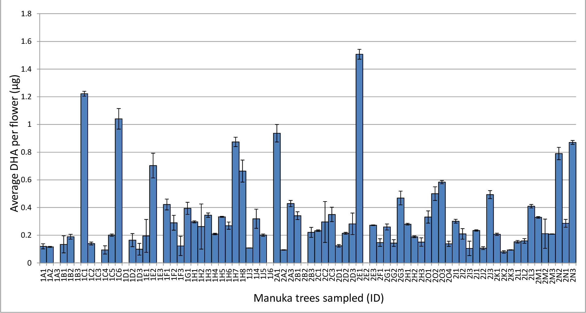 Figure 37: The average mass of DHA per f lower in µg for each of the 78 manuka trees sampled during the study sorted in order of collection. Tree ID codes are in the for mat trip number/site letter/tree number . Error bars show standard deviation of analyt ical replicates .