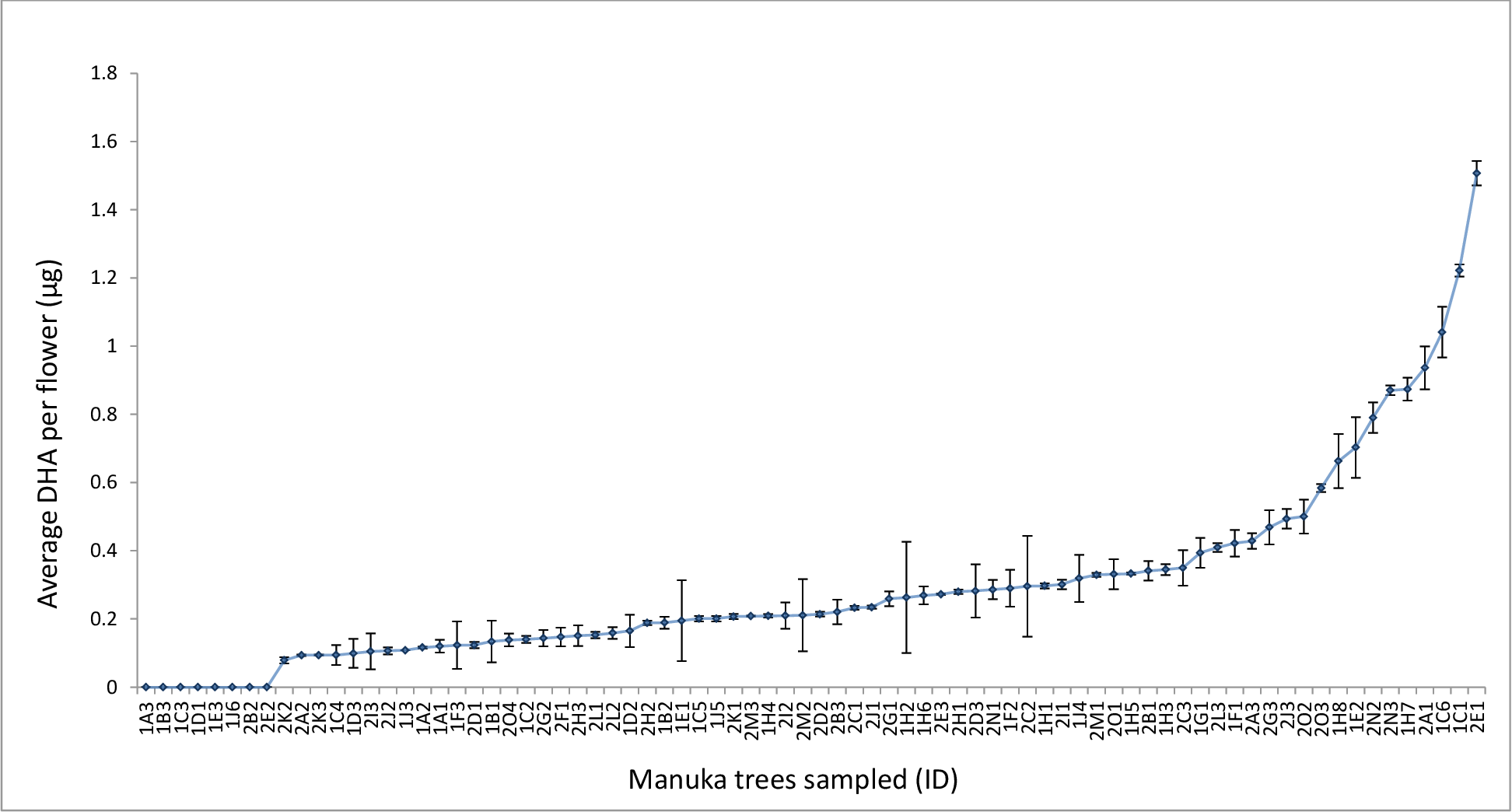 Figure 38: The average mass of DHA per f lower in µg for each of the 78 manuka trees sampled during the study sorted by DHA flower content. Tree ID codes are in the format trip number/site letter/tree number. Error bars show standard deviation of analyt ical replicates.