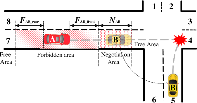 Figure 1 for A Right-of-Way Based Strategy to Implement Safe and Efficient Driving at Non-Signalized Intersections for Automated Vehicles