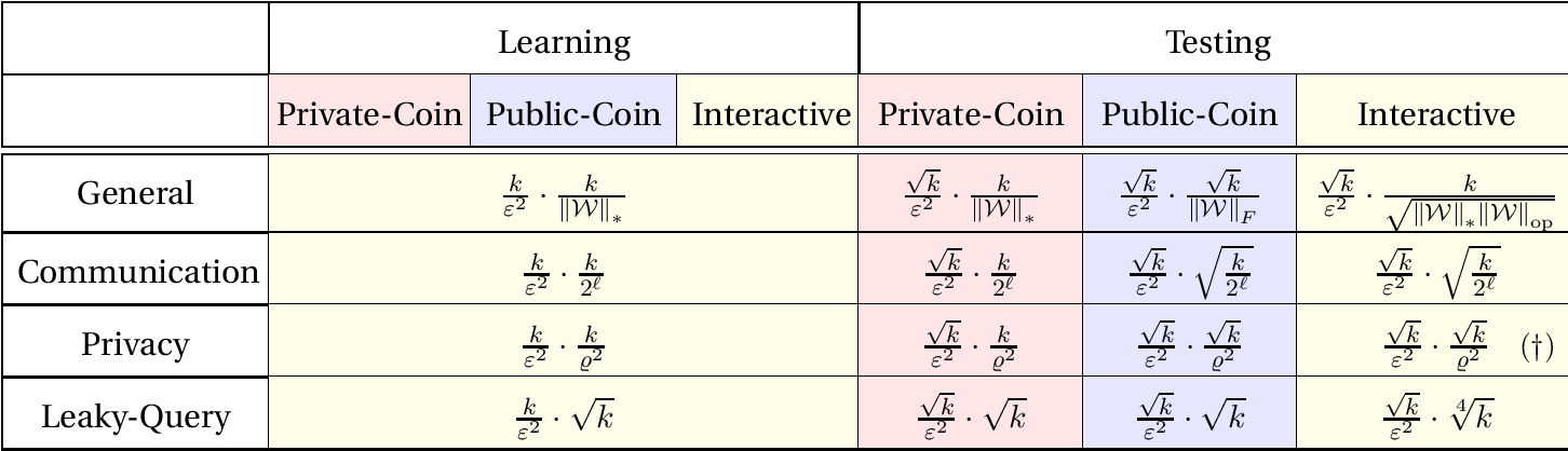 Figure 2 for Interactive Inference under Information Constraints