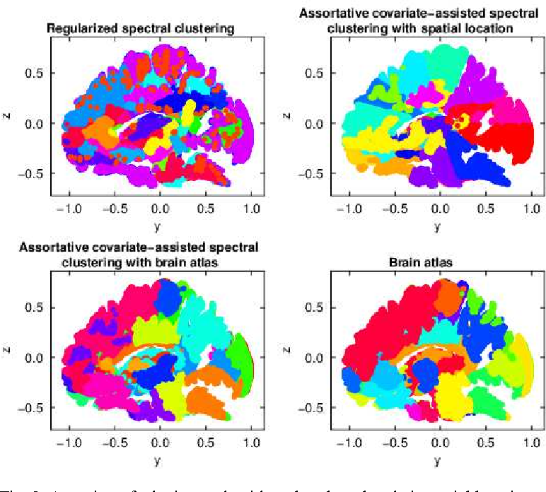 Figure 3 for Covariate-assisted spectral clustering