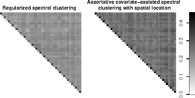 Figure 4 for Covariate-assisted spectral clustering