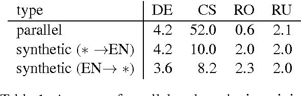 Figure 1 for Edinburgh Neural Machine Translation Systems for WMT 16
