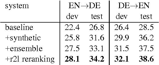 Figure 2 for Edinburgh Neural Machine Translation Systems for WMT 16