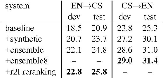Figure 3 for Edinburgh Neural Machine Translation Systems for WMT 16
