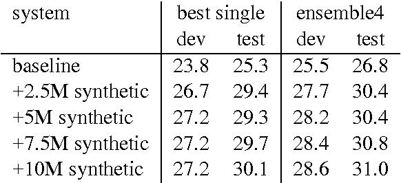 Figure 4 for Edinburgh Neural Machine Translation Systems for WMT 16