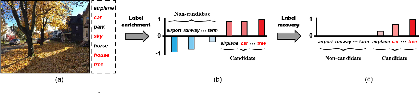 Figure 1 for Recovering Accurate Labeling Information from Partially Valid Data for Effective Multi-Label Learning