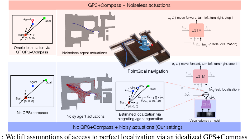 Figure 1 for Integrating Egocentric Localization for More Realistic Point-Goal Navigation Agents