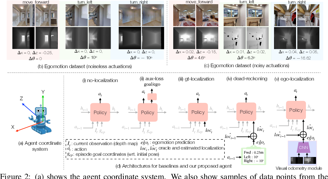 Figure 3 for Integrating Egocentric Localization for More Realistic Point-Goal Navigation Agents