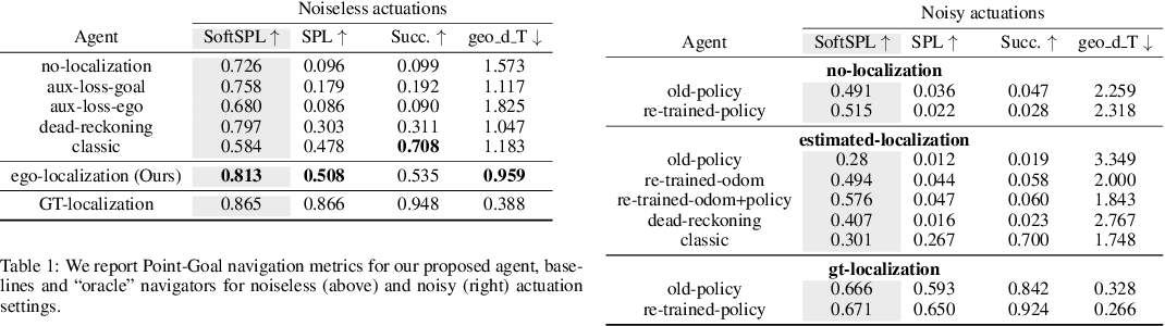 Figure 2 for Integrating Egocentric Localization for More Realistic Point-Goal Navigation Agents