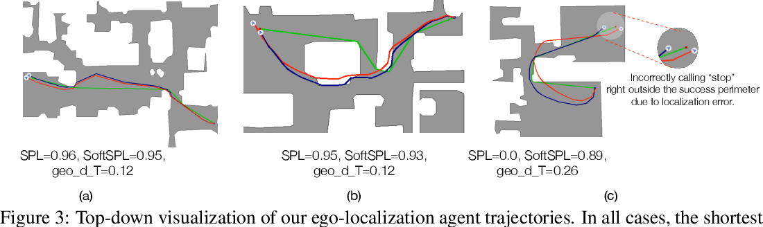 Figure 4 for Integrating Egocentric Localization for More Realistic Point-Goal Navigation Agents