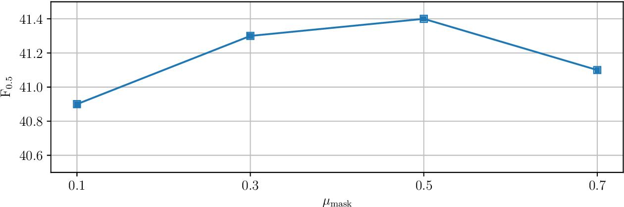 Figure 4 for An Empirical Study of Incorporating Pseudo Data into Grammatical Error Correction