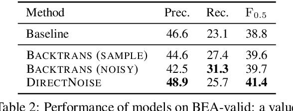 Figure 3 for An Empirical Study of Incorporating Pseudo Data into Grammatical Error Correction