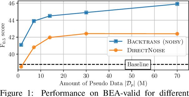 Figure 2 for An Empirical Study of Incorporating Pseudo Data into Grammatical Error Correction