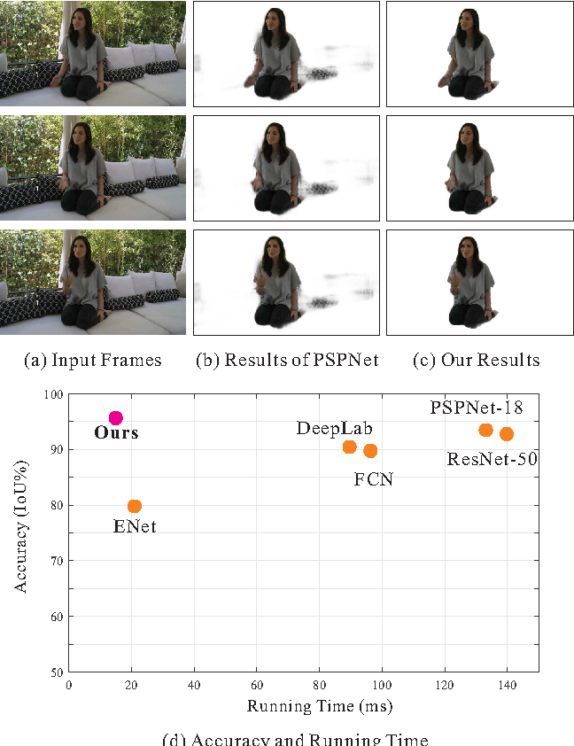 Figure 1 for Automatic Real-time Background Cut for Portrait Videos