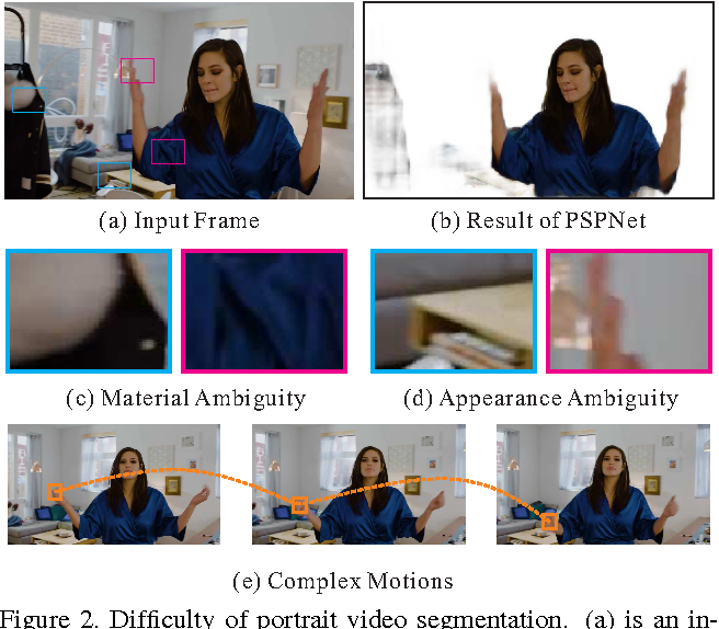 Figure 3 for Automatic Real-time Background Cut for Portrait Videos
