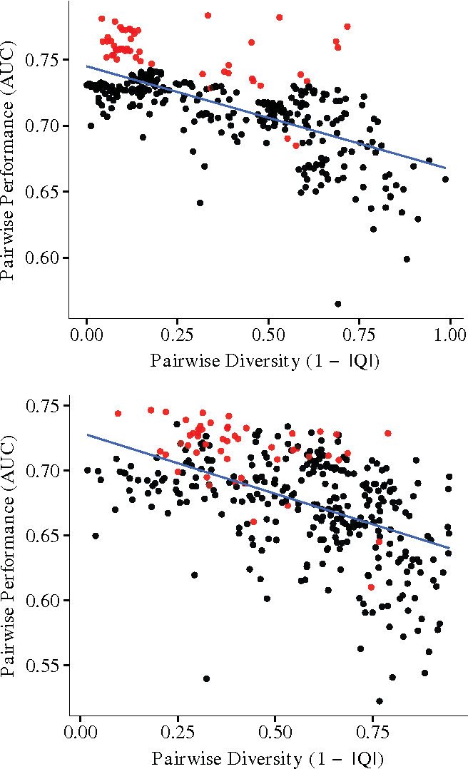 Figure 1 for A Comparative Analysis of Ensemble Classifiers: Case Studies in Genomics