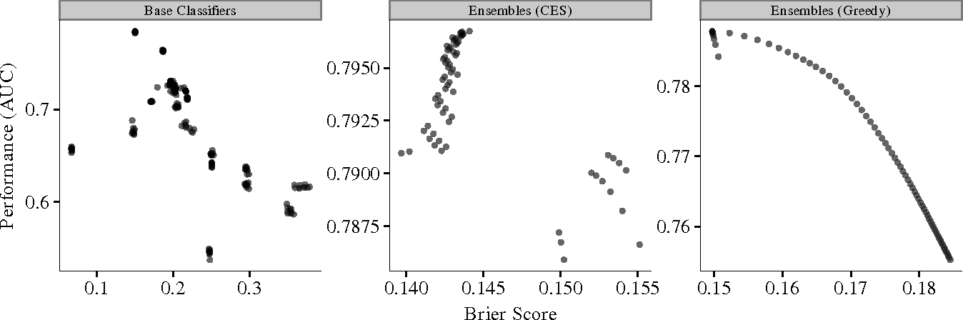 Figure 3 for A Comparative Analysis of Ensemble Classifiers: Case Studies in Genomics