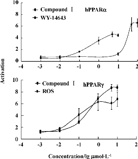 Figure 1. Concentration-effect curves for compound I, rosiglitazone (ROS) and WY-14643 in a receptor gene assay. Data are Mean±SD. n=10 .