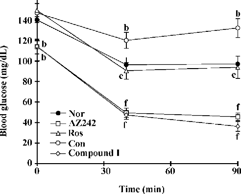 Figure 2. Effect of compound I on ITT results in KKAy mice. The ITT was conducted after 10 d of treatment. n=10. Mean±SD. bP< 0.05 vs normal group. eP<0.05, fP<0.01 vs control group. Nor, normal; Con, control; Ros, rosiglitazone.