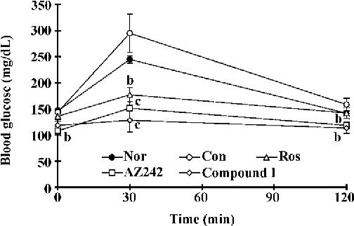 Figure 3. Effect of compound I on OGTT results in KKAy mice. The OGTT was conducted after 14 d of treatment. n=8–10. Mean±SD. bP<0.05, cP<0.01 vs control group. Nor, normal; Con, control; Ros, rosiglitazone.
