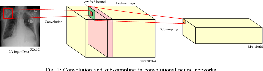 Figure 1 for Interpretation of Mammogram and Chest X-Ray Reports Using Deep Neural Networks - Preliminary Results