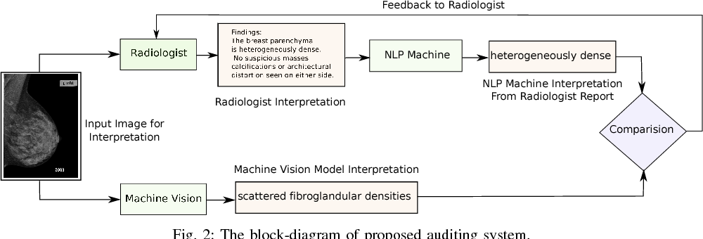 Figure 2 for Interpretation of Mammogram and Chest X-Ray Reports Using Deep Neural Networks - Preliminary Results