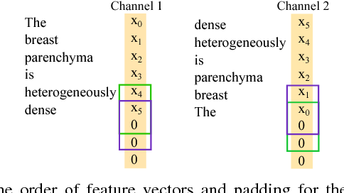 Figure 4 for Interpretation of Mammogram and Chest X-Ray Reports Using Deep Neural Networks - Preliminary Results