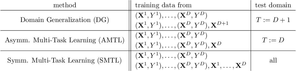 Figure 1 for Invariant Models for Causal Transfer Learning