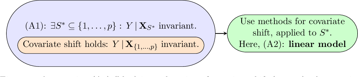 Figure 2 for Invariant Models for Causal Transfer Learning