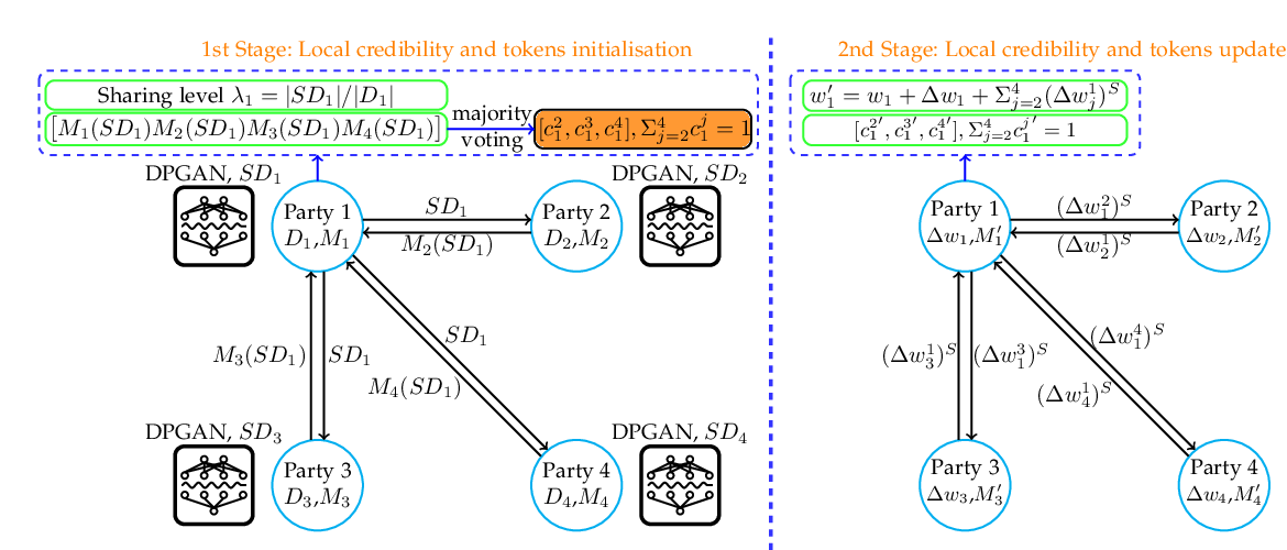 Figure 4 for How to Democratise and Protect AI: Fair and Differentially Private Decentralised Deep Learning