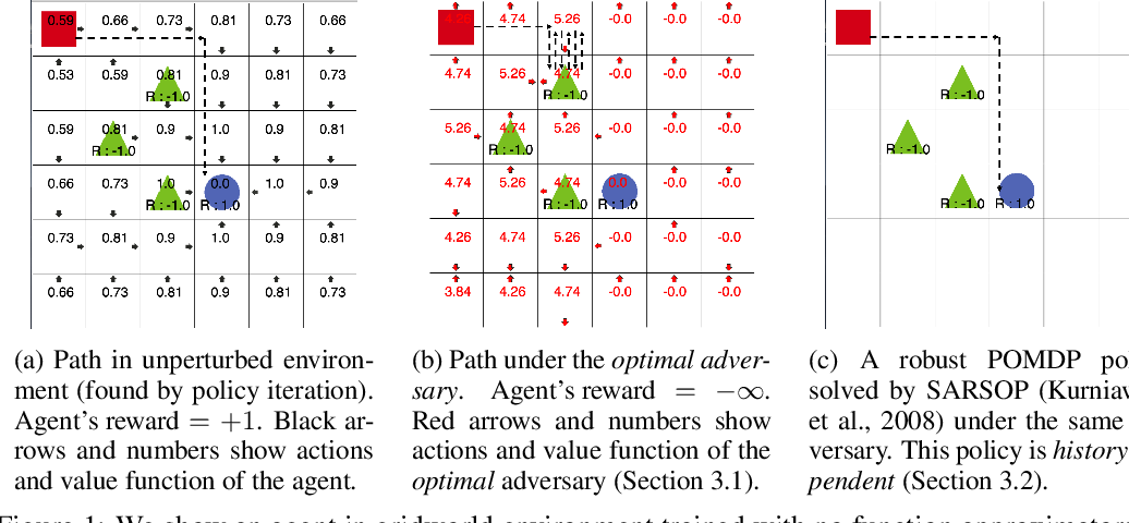 Figure 1 for Robust Reinforcement Learning on State Observations with Learned Optimal Adversary