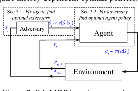 Figure 3 for Robust Reinforcement Learning on State Observations with Learned Optimal Adversary