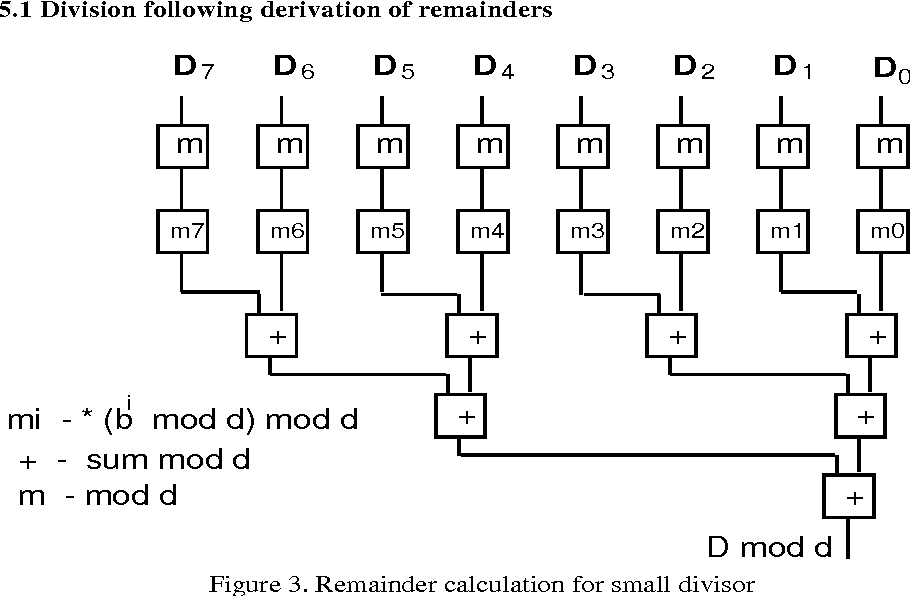 Figure 3 from Special Cases of Division - Semantic Scholar