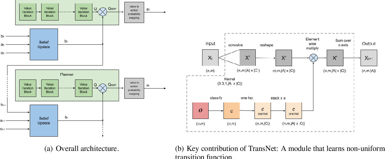 Figure 1 for Partially Observable Planning and Learning for Systems with Non-Uniform Dynamics