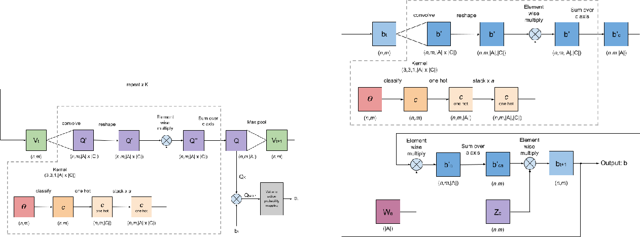 Figure 3 for Partially Observable Planning and Learning for Systems with Non-Uniform Dynamics
