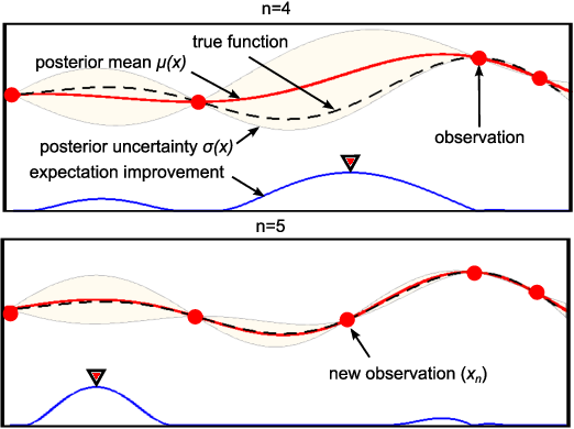 Figure 1 for Using Bayesian Optimization to Guide Probing of a Flexible Environment for Simultaneous Registration and Stiffness Mapping