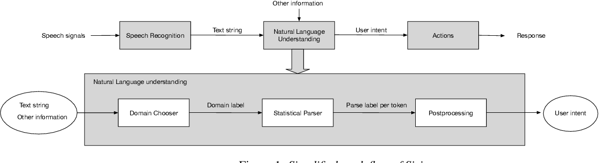 Figure 2 for Active Learning for Domain Classification in a Commercial Spoken Personal Assistant