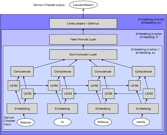Figure 4 for Active Learning for Domain Classification in a Commercial Spoken Personal Assistant