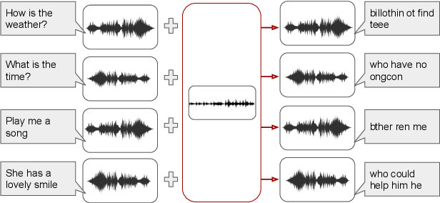Figure 1 for Universal Adversarial Perturbations for Speech Recognition Systems