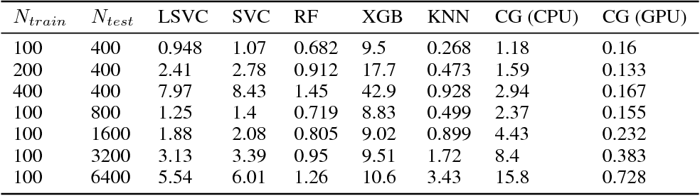 Figure 4 for Learning to generate classifiers